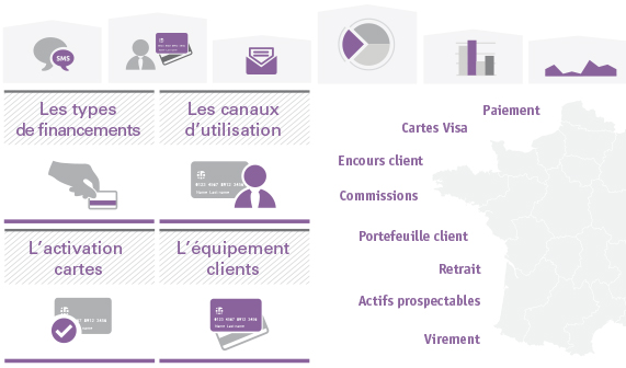 Dynamisez visuellement vos reporting marketing