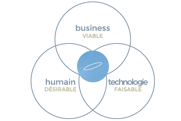 notre approche : business + humain + technologie